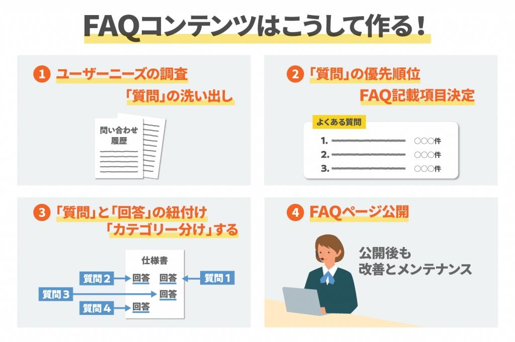 FAQコンテンツの作り方4つの手順やコツ・注意すべきこと