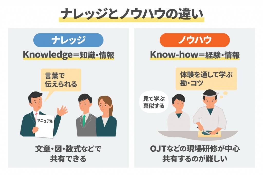 ナレッジとノウハウの違いとは?正しい使い分けを詳しく解説(1)