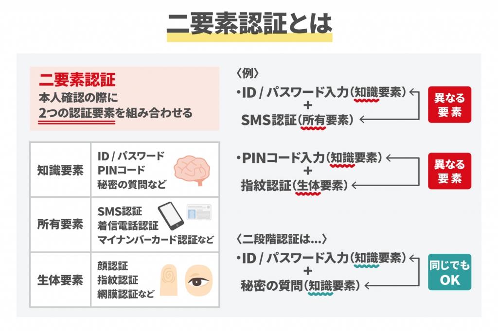 二要素認証と二段階認証の違いや導入メリット・種類を詳しく紹介(1)