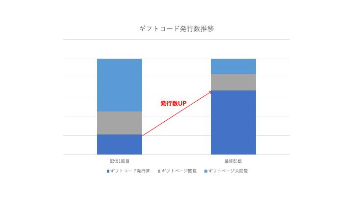 ギフト発行数グラフ