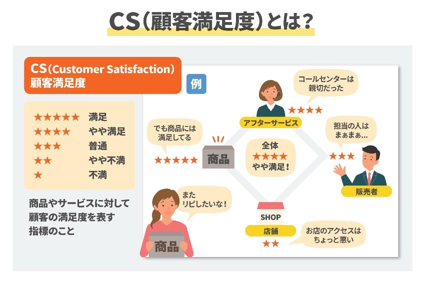CS(顧客満足度)とは?その仕組みや測り方など基本を解説