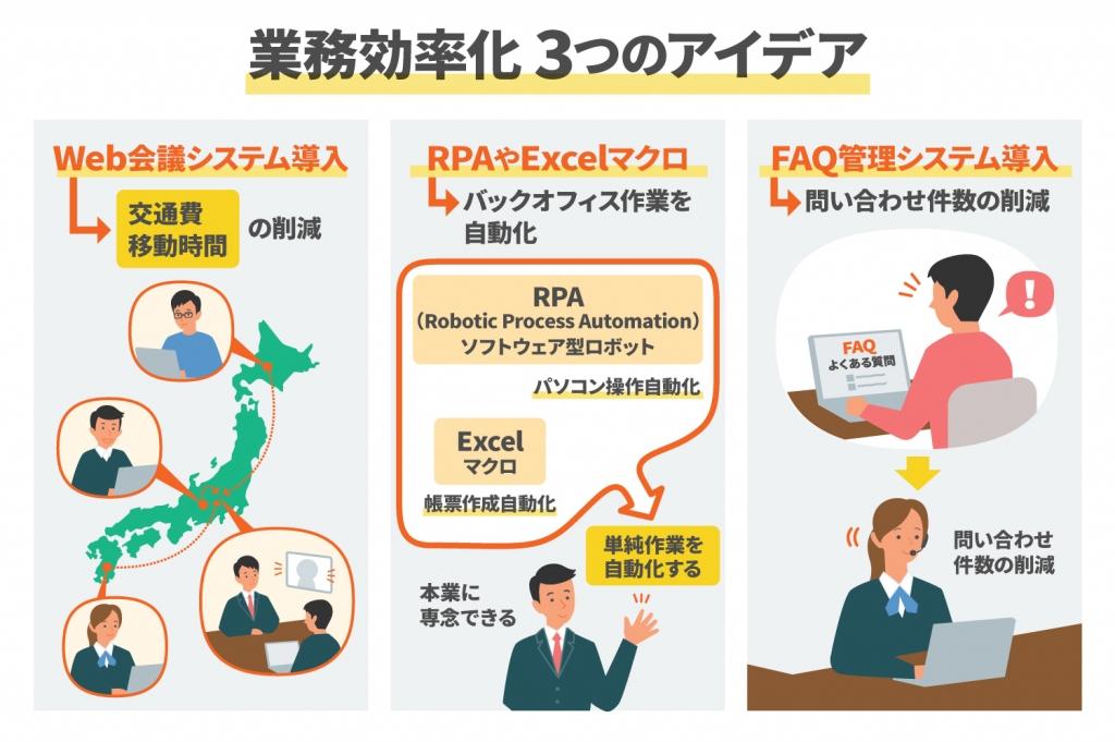 業務効率化の成功事例3つのアイデアを分かりやすく解説