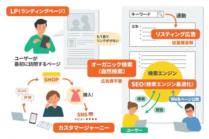 Webマーケティング用語を一挙解説!これだけは覚えるべき基礎知識