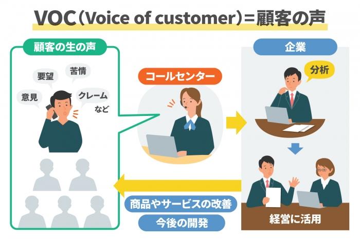 VOCとは?コールセンターでの収集や活用事例を詳しく紹介
