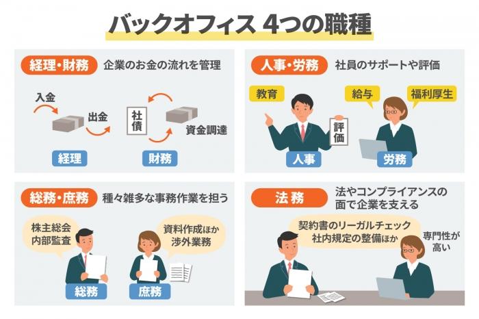 バックオフィス業務の重要性とは?効率化のメリットや方法を紹介 (2)