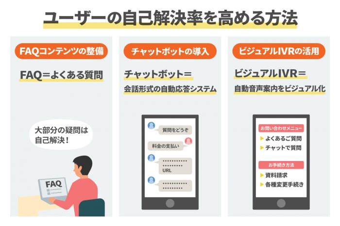 ユーザーの自己解決率を高める3つの方法で問い合わせ削減