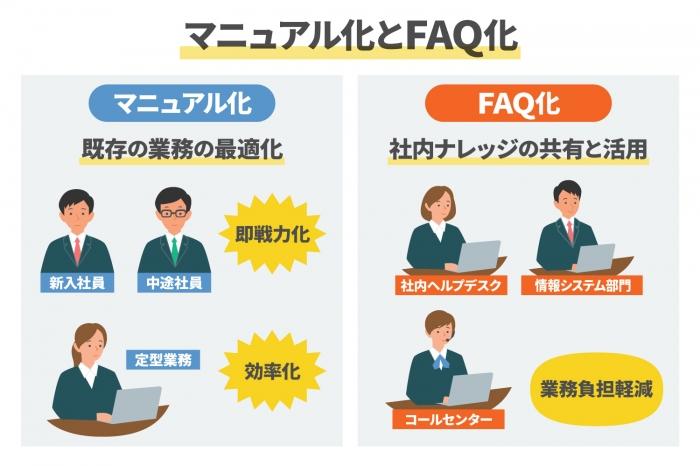 マニュアル化とFAQ化の違いとは?業務効率化のポイントを解説